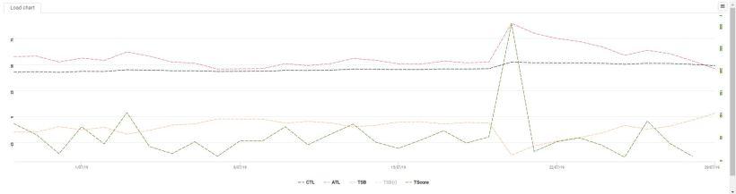 Tim Egge's Load Chart